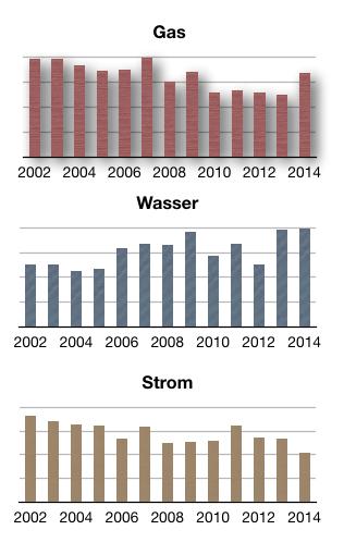 nebenkosten-2002-2014